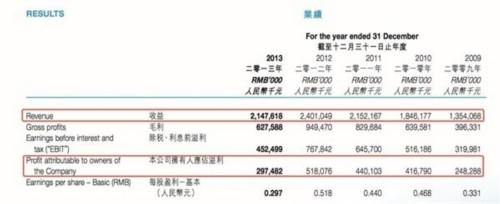 中国泰丰床品遭港证监勒令停牌背后:一场由收购而起的停牌噩梦