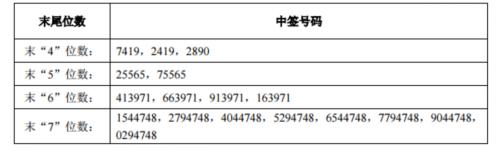 三孚股份网上发行中签号出炉 共33801个