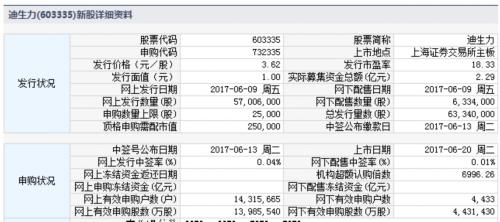 迪生力、中设股份6月20日上市 定位分析