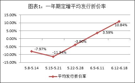 富国大通:解禁绝对收益率均值140.17%
