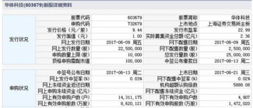 华体科技6月21日上交所上市 定位分析