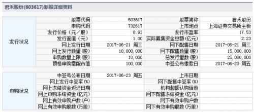 君禾股份6月21日发行 申购上限1万股