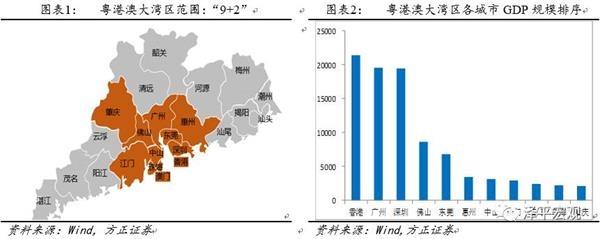 任泽平:粤港澳大湾区升为国家战略 推荐关注三大主线