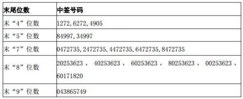 志邦股份网上申购中签结果出炉 中签号码共有36000个