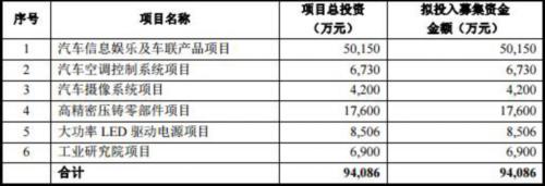 华阳集团应收账款15亿负债17亿 产能利用率腰斩仍募投