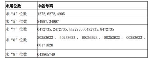 志邦股份网上发行中签号出炉 共36000个