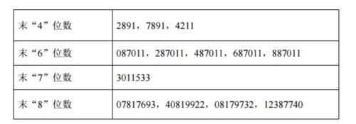 百达精工网上发行中签号出炉 共28632个