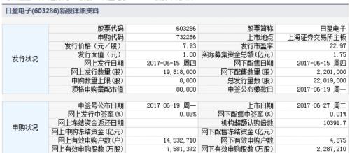日盈电子等四新股6月27日上市 定位分析
