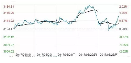 富国大通:受益加入MSCI 价值股投资持续升温