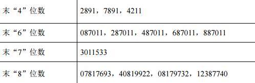 百达精工网上申购中签结果出炉 中签号码共有28632个
