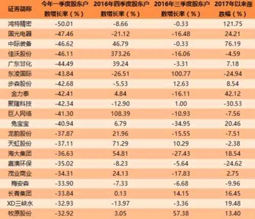 605只个股股东户数连续下降 震荡市谁的筹码在集中?