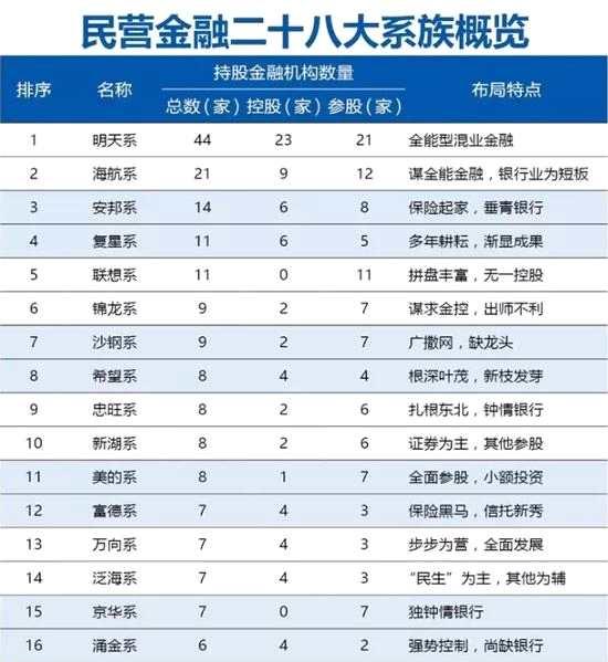 海航系复星系等民营金融28巨头名单及持股图全揭秘