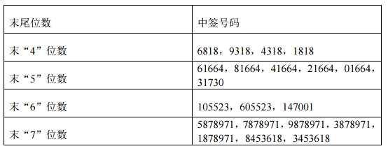 健友股份网上申购中签结果出炉 中签号码共有57150个