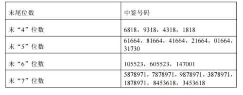 健友股份网上发行中签号出炉 共57150个