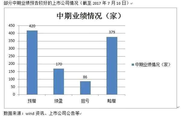 机构博弈中报季:公募押注小盘成长 私募青睐白马蓝筹