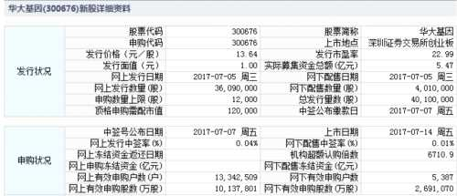 华大基因7月14日创业板上市 定位分析
