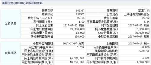 基蛋生物、金龙羽7月17日上市 定位分析