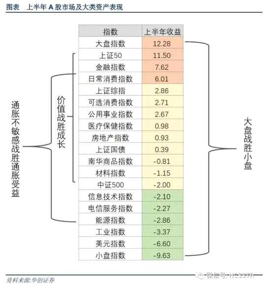 华创策略下半年A股展望:从镇守价值到攻守兼备 重点关注六大板块