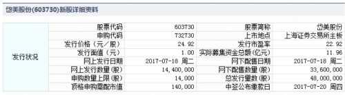 岱美股份、禾望电气、东方嘉盛7月18日申购指南