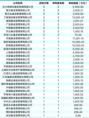 基金公司自购调查:光大保德信次数最多 工银瑞信规模最大