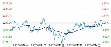 富国大通:价值股回调小盘股破位下跌 短期市场风险大于机会