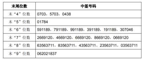 华扬联众网上发行中签号出炉 共36000个