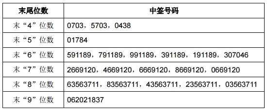 华扬联众与中公高科网上申购中签号出炉