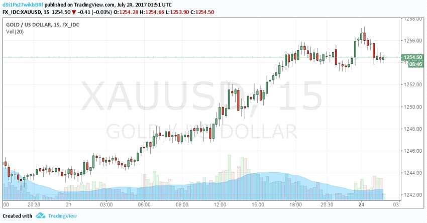 美元惨败黄金站稳1250 本周市场一致看涨金价!