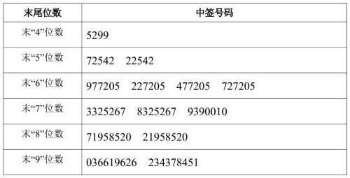 弘宇股份、艾德生物网上申购中签号出炉