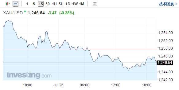 现货金价走低 投资者在美联储决议前保持谨慎