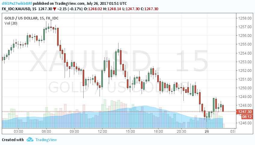 欧美股市普涨风险情绪回升 黄金下破1250关口