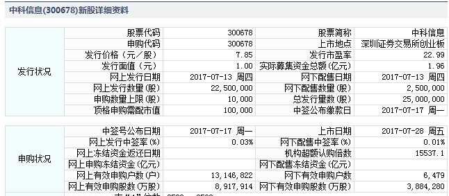 中科信息7月28日创业板上市 定位分析