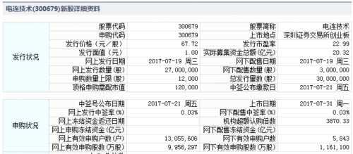 电连技术7月31日创业板上市 定位分析