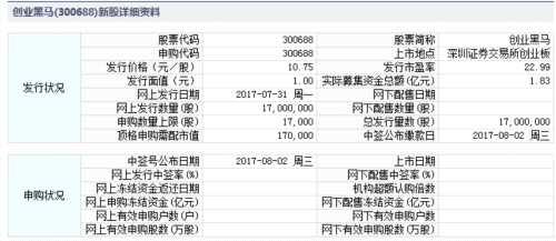 创业黑马7月31日发行 申购上限1.7万股