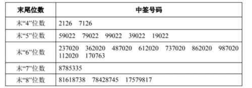 南卫股份网上发行中签号出炉 共22500个