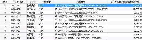 """基金机构年中寻宝记:为""""错杀股""""正名!"""