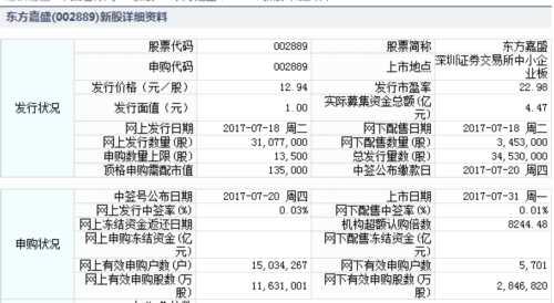 东方嘉盛7月31日中小板上市 定位分析