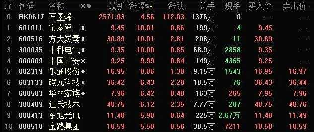 """新材料之王石墨烯成大盘上涨焦点 哪些股成""""香饽饽"""""""