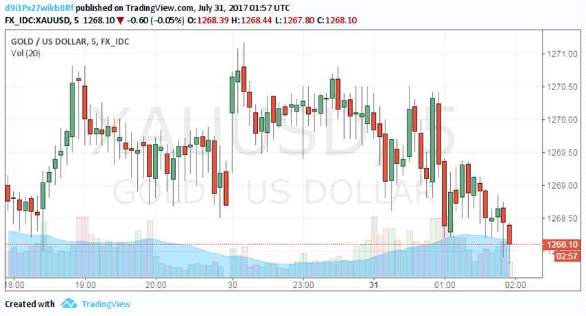 投机客大肆增持黄金看多押注 市场全线看涨本周金价!