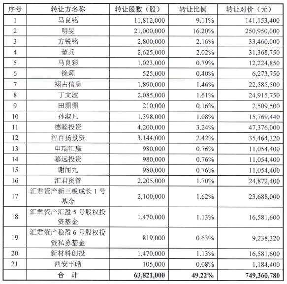 科斯伍德:7.49亿收购昔日股王龙门教育