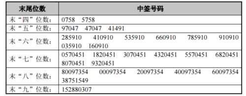 联合光电网上发行中签号出炉 共38520个