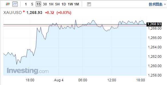 金价持稳在近七周高位 非农出炉前市场交投清淡