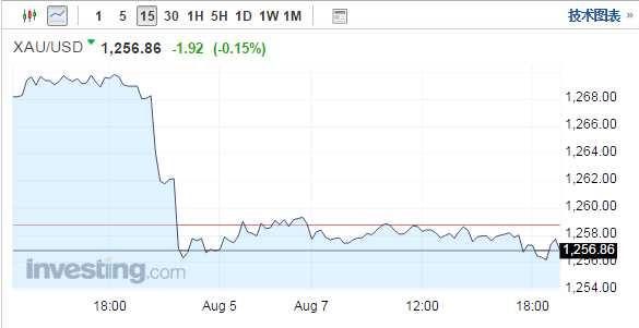 金价持稳于两周低位附近 新一轮对朝制裁再度引爆地缘政治风险