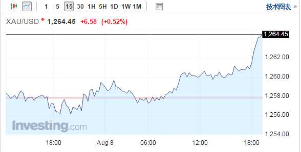 美元疲软致黄金走强 投资者等待美国通胀数据提供指引