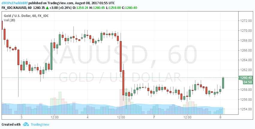 全球股市飘红风险情绪攀升 黄金陷盘整