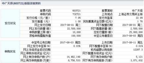 中广天择8月11日上交所上市 定位分析