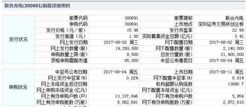 联合光电、中广天择8月11日上市 定位分析
