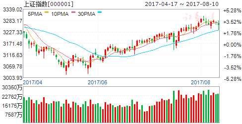 周期股猛跌 大盘趋势暂未走坏