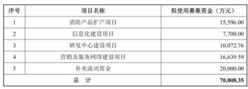 三江电子应收账款金额较大 毛利率高于同行均值