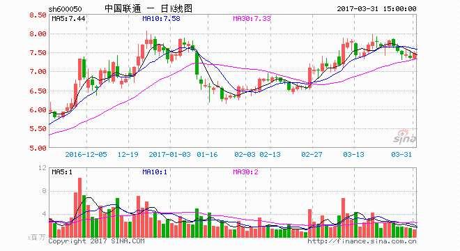 中国联通上半年净利增逾七成 下半年将面对较大压力